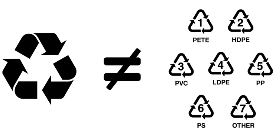 All plastic can be recycle